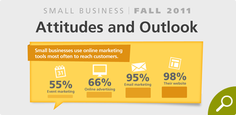 Fall 2011 Attitudes and Outlook Survey