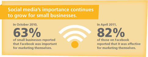 Social media's importantce continues to grow for small businesses.