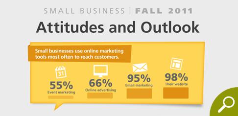 Fall 2011 Attitudes and Outlook Survey